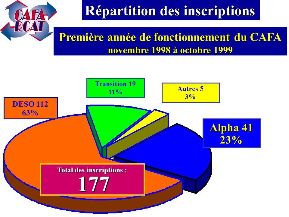 Total: 741 références DRHC: 152 20,5% l Ontario au travail: 486 65,6% Walk-in: 43 5,8% Centres de form.: 34 4,6% CSE: 21 2,8% Autres: 5 0,7% Provenance des références Total des 2 premières années de fonctionnement 1997-98 et 1998-99