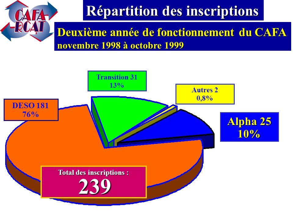 DESO 112 63% Transition 19 11% Total des inscriptions : 177 177 Première année de fonctionnement du CAFA novembre 1998 à octobre 1999 Répartition des inscriptions Autres 5 3% Alpha 41 23%
