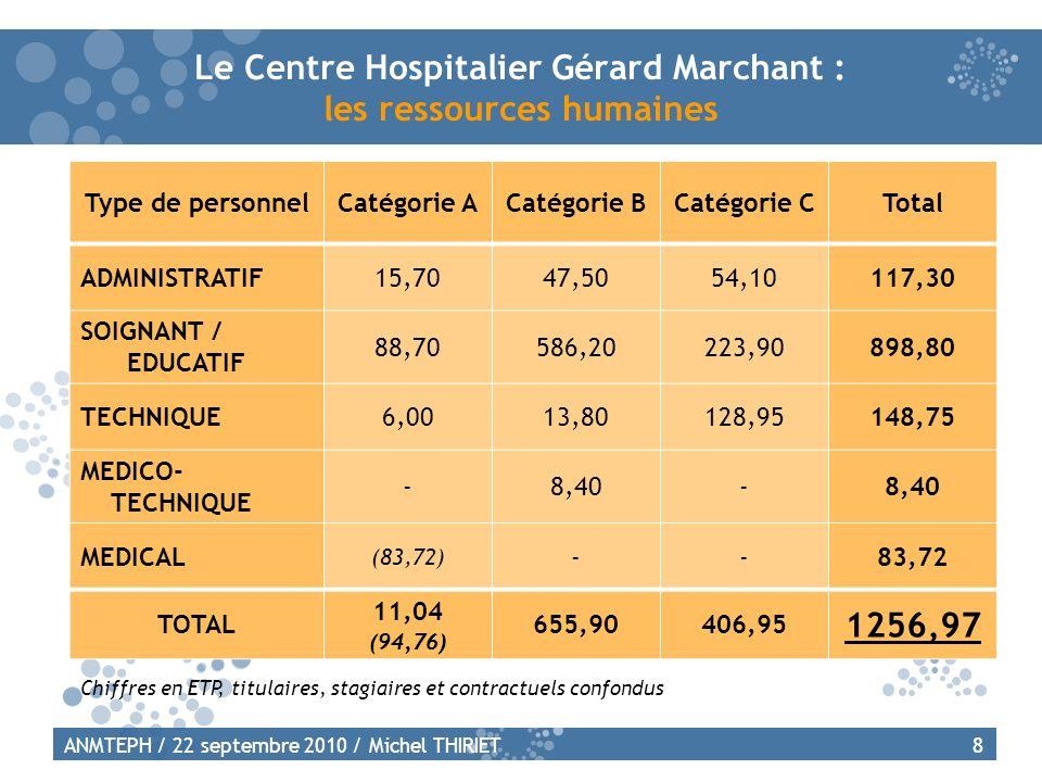 Autres indicateurs : FPH et personnes handicapées Taux dintégration des personnels dans la fonction publique hospitalière : CH G.Marchant : 90,3 % (9.7% de non titulaires sur emplois permanents) Chiffre national : 84,5 % Taux demploi de personnes handicapées : CH G.Marchant : 5,27 % (2009) 19ANMTEPH / 22 septembre 2010 / Michel THIRIET