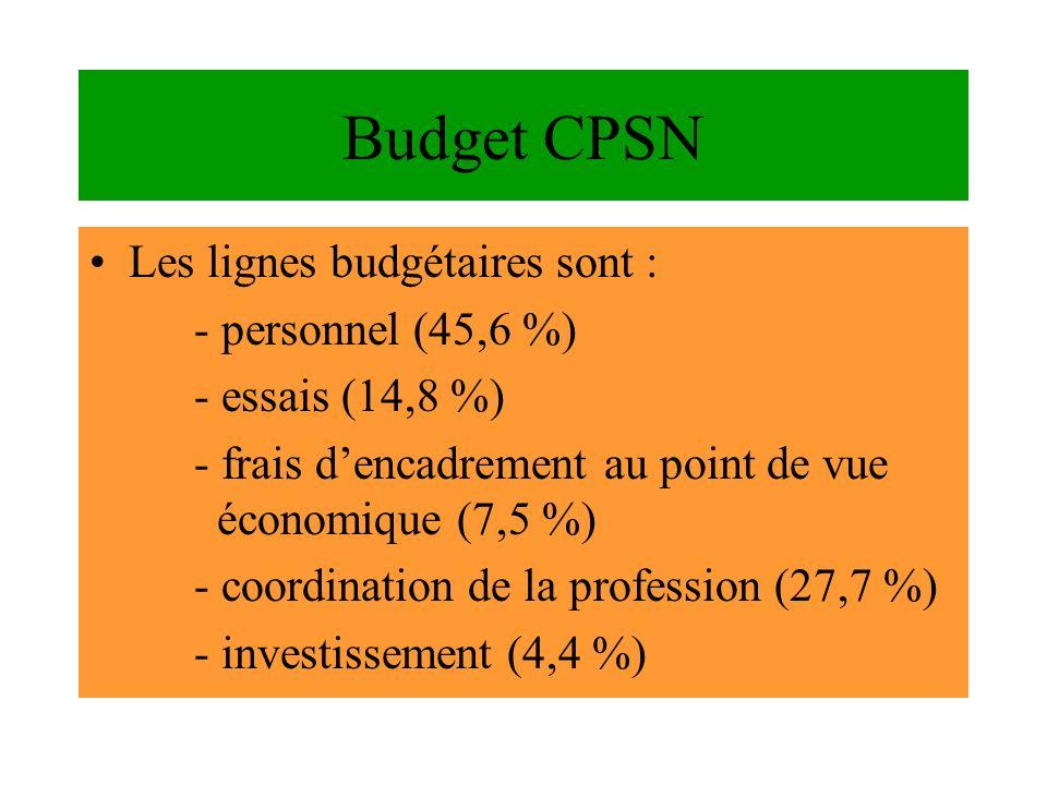 Budget CPSN Les lignes budgétaires sont : - personnel (45,6 %) - essais (14,8 %) - frais dencadrement au point de vue économique (7,5 %) - coordinatio