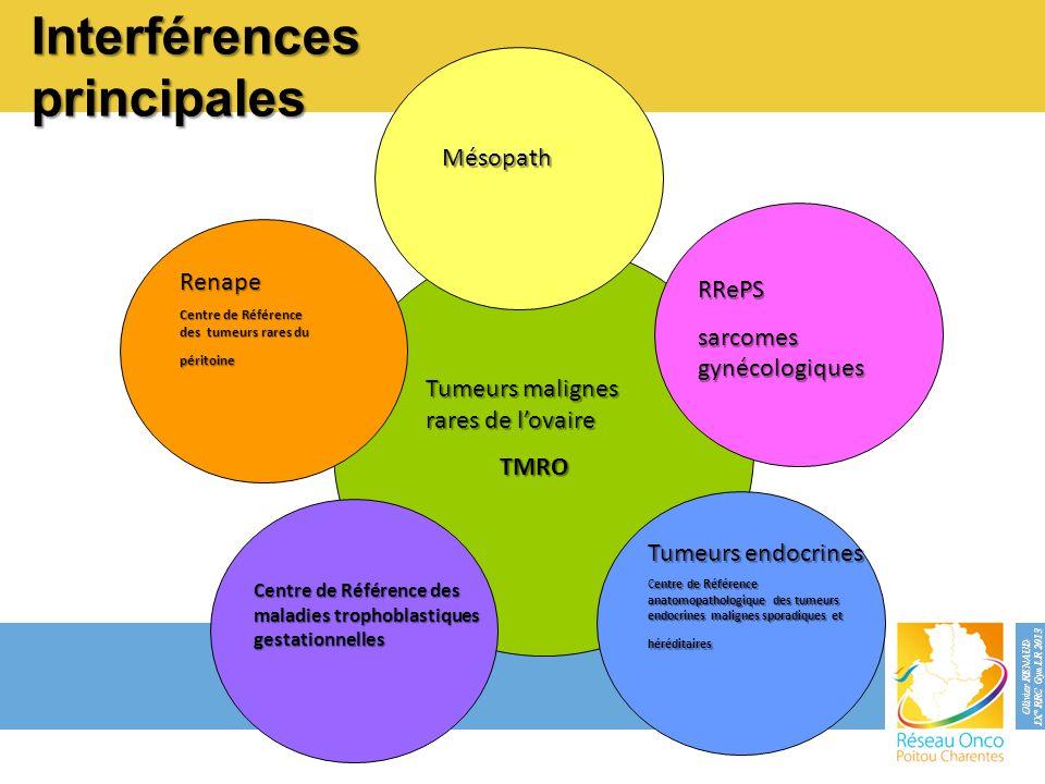 Interférences principales Mésopath Renape Centre de Référence des tumeurs rares du péritoine RRePS sarcomes gynécologiques Tumeurs endocrines Centre d