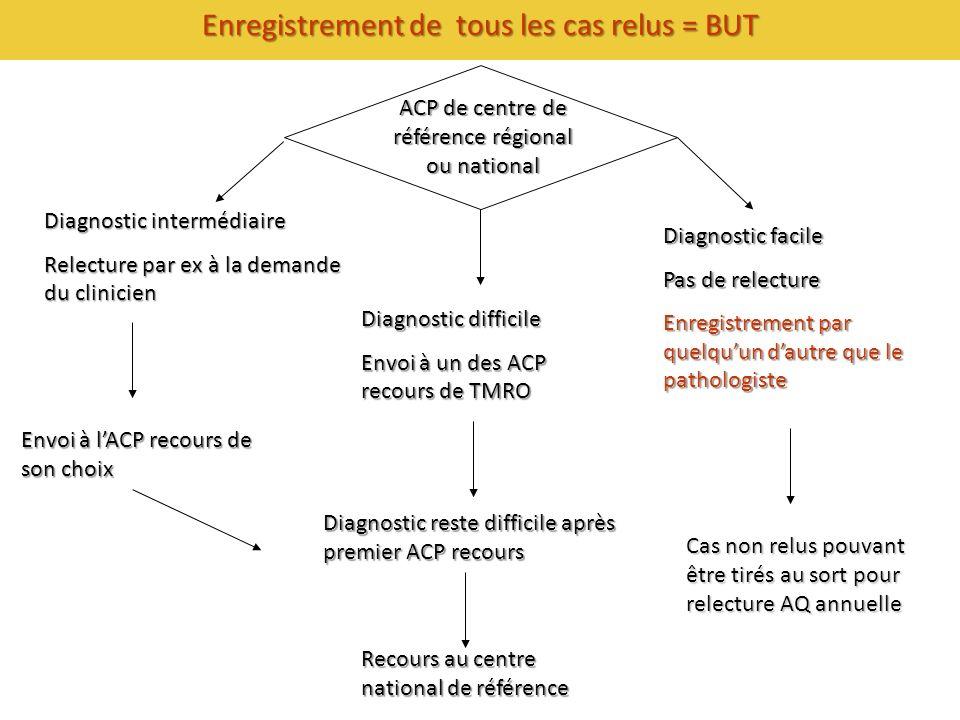 ACP de centre de référence régional ou national Diagnostic facile Pas de relecture Enregistrement par quelquun dautre que le pathologiste Diagnostic d