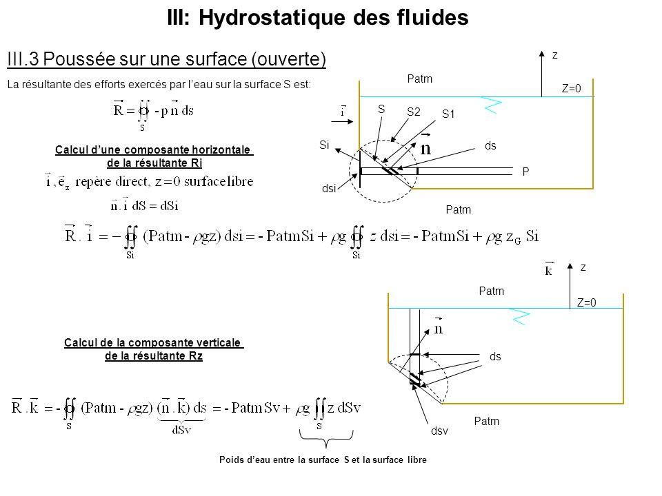 III.3 Poussée sur une surface (ouverte) La résultante des efforts exercés par leau sur la surface S est: Calcul dune composante horizontale de la résu