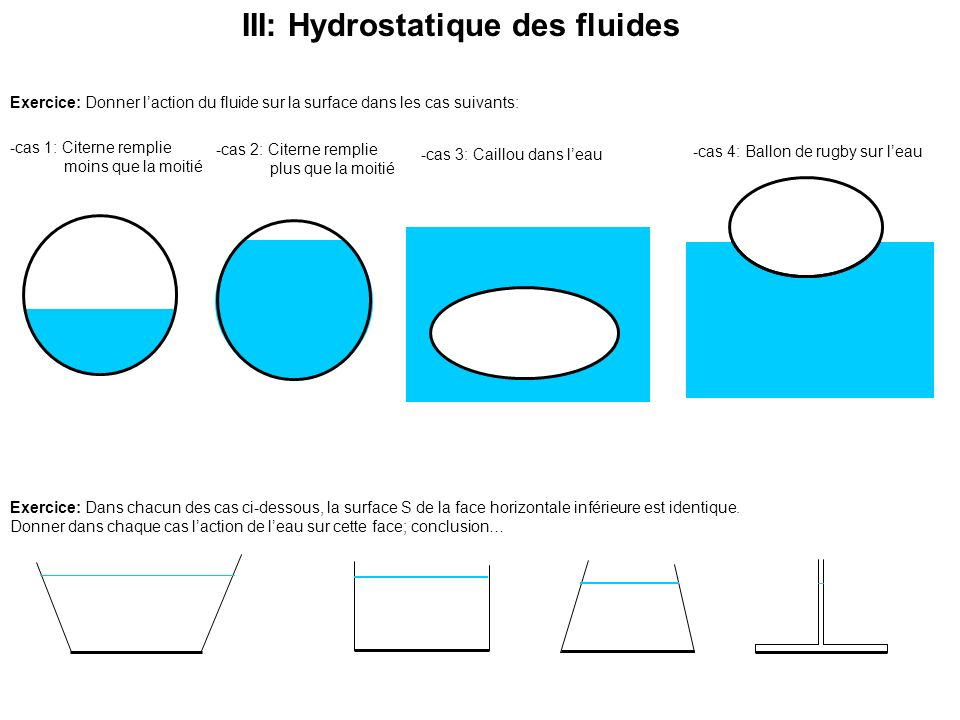 Exercice: Donner laction du fluide sur la surface dans les cas suivants: -cas 2: Citerne remplie plus que la moitié -cas 1: Citerne remplie moins que