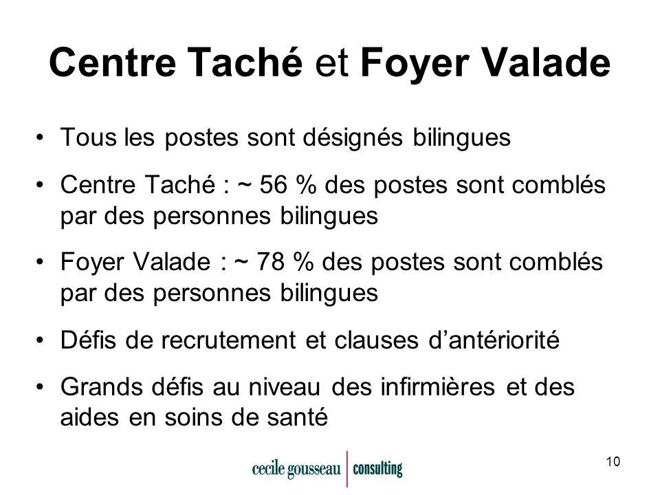 10 Centre Taché et Foyer Valade Tous les postes sont désignés bilingues Centre Taché : ~ 56 % des postes sont comblés par des personnes bilingues Foye
