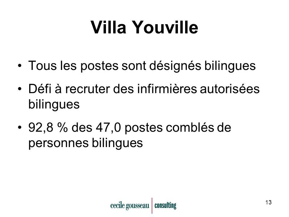 13 Villa Youville Tous les postes sont désignés bilingues Défi à recruter des infirmières autorisées bilingues 92,8 % des 47,0 postes comblés de personnes bilingues