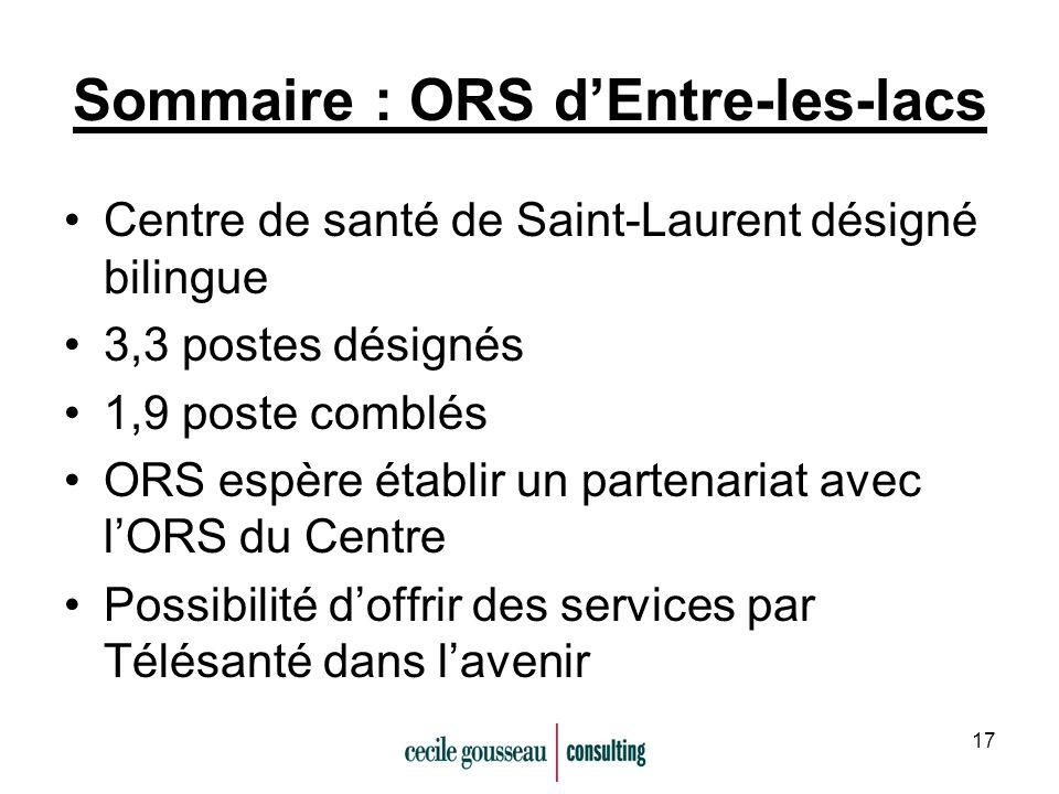 17 Sommaire : ORS dEntre-les-lacs Centre de santé de Saint-Laurent désigné bilingue 3,3 postes désignés 1,9 poste comblés ORS espère établir un partenariat avec lORS du Centre Possibilité doffrir des services par Télésanté dans lavenir