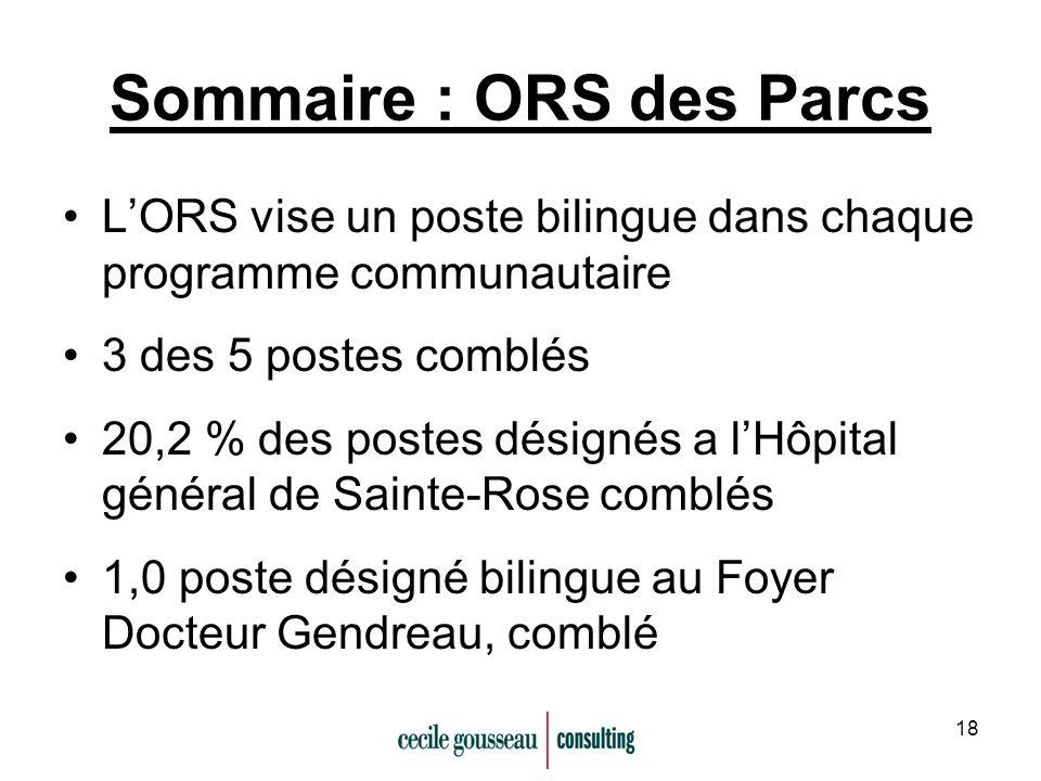 18 Sommaire : ORS des Parcs LORS vise un poste bilingue dans chaque programme communautaire 3 des 5 postes comblés 20,2 % des postes désignés a lHôpital général de Sainte-Rose comblés 1,0 poste désigné bilingue au Foyer Docteur Gendreau, comblé