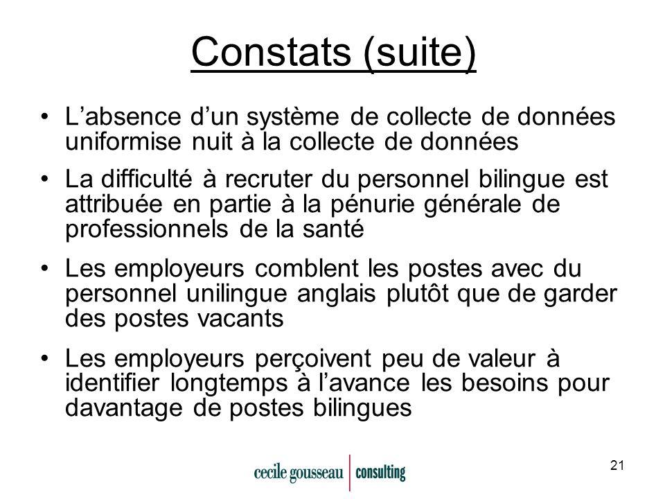 21 Constats (suite) Labsence dun système de collecte de données uniformise nuit à la collecte de données La difficulté à recruter du personnel bilingu