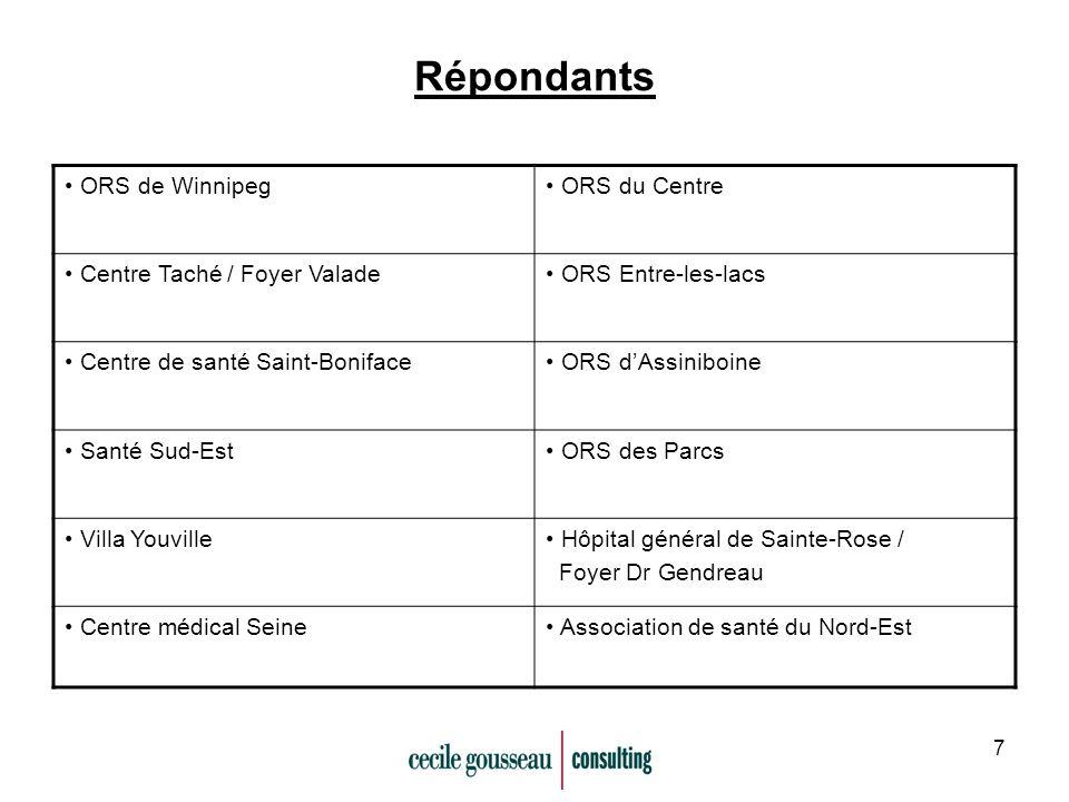 7 Répondants ORS de Winnipeg ORS du Centre Centre Taché / Foyer Valade ORS Entre-les-lacs Centre de santé Saint-Boniface ORS dAssiniboine Santé Sud-Est ORS des Parcs Villa Youville Hôpital général de Sainte-Rose / Foyer Dr Gendreau Centre médical Seine Association de santé du Nord-Est