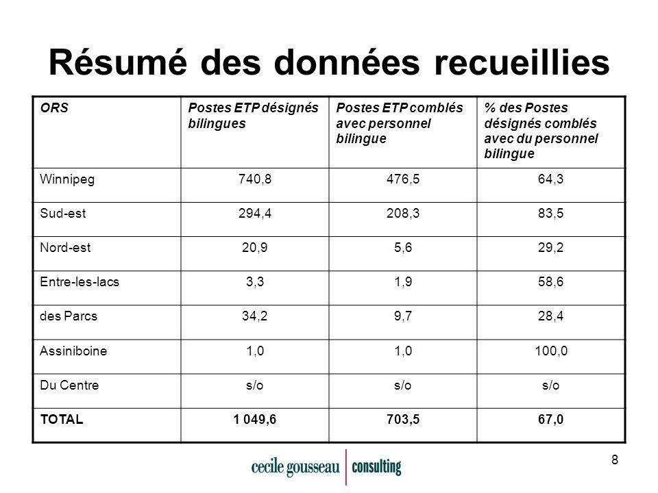 8 Résumé des données recueillies ORSPostes ETP désignés bilingues Postes ETP comblés avec personnel bilingue % des Postes désignés comblés avec du personnel bilingue Winnipeg740,8476,564,3 Sud-est294,4208,383,5 Nord-est20,95,629,2 Entre-les-lacs3,31,958,6 des Parcs34,29,728,4 Assiniboine1,0 100,0 Du Centres/o TOTAL1 049,6703,567,0