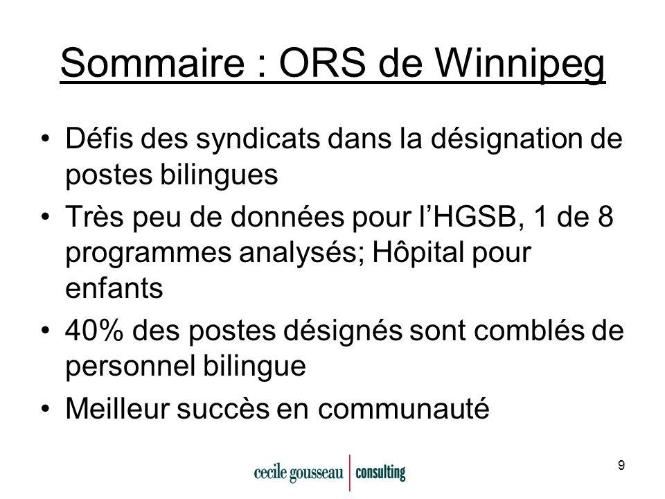 9 Sommaire : ORS de Winnipeg Défis des syndicats dans la désignation de postes bilingues Très peu de données pour lHGSB, 1 de 8 programmes analysés; Hôpital pour enfants 40% des postes désignés sont comblés de personnel bilingue Meilleur succès en communauté