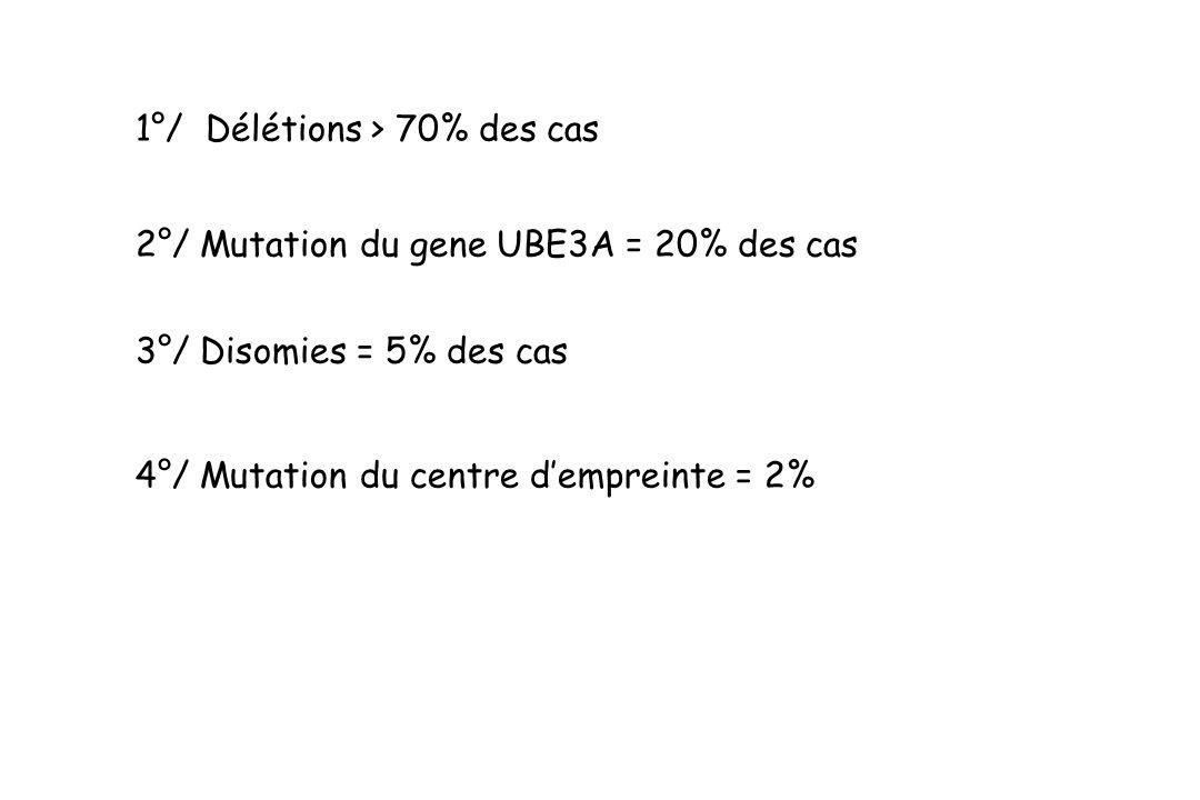 4°/ Mutation du centre dempreinte = 2% 1°/ Délétions > 70% des cas 2°/ Mutation du gene UBE3A = 20% des cas 3°/ Disomies = 5% des cas