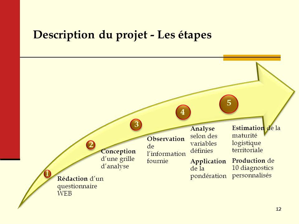 Description du projet - Les étapes Rédaction dun questionnaire WEB Conception dune grille danalyse Observation de linformation fournie Analyse selon d