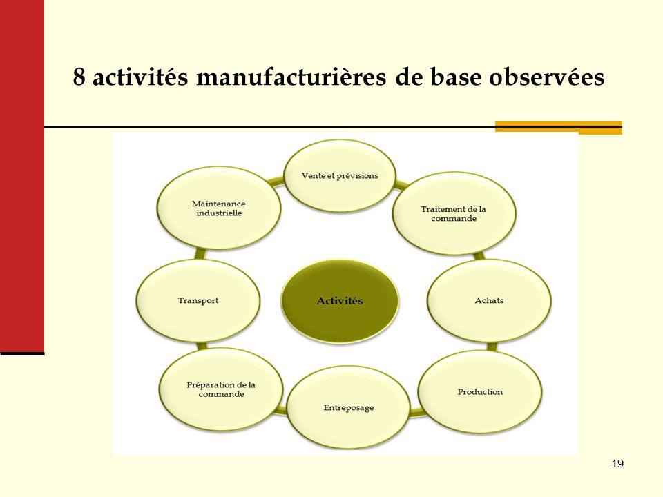 8 activités manufacturières de base observées 19