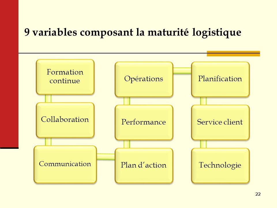 9 variables composant la maturité logistique Formation continue Collaboration Communication Plan dactionPerformanceOpérationsPlanificationService clie