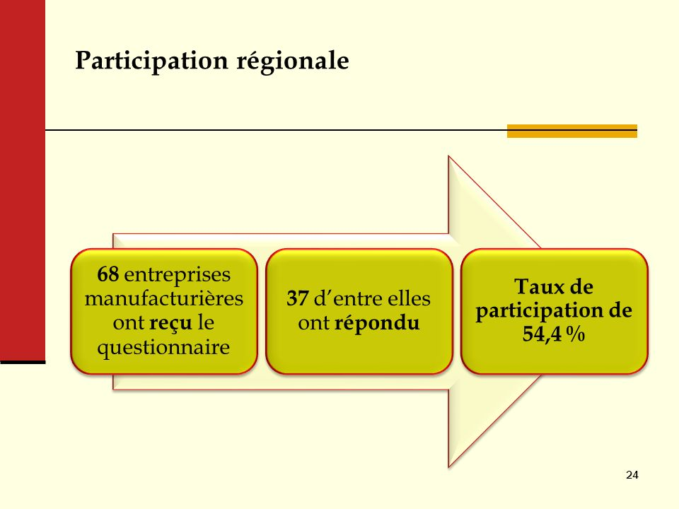 Participation régionale 68 entreprises manufacturières ont reçu le questionnaire 37 dentre elles ont répondu Taux de participation de 54,4 % 24