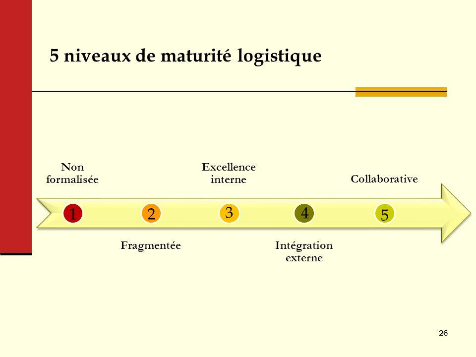 5 niveaux de maturité logistique Non formalisée Fragmentée Excellence interne Intégration externe Collaborative 26 12 3 4 5