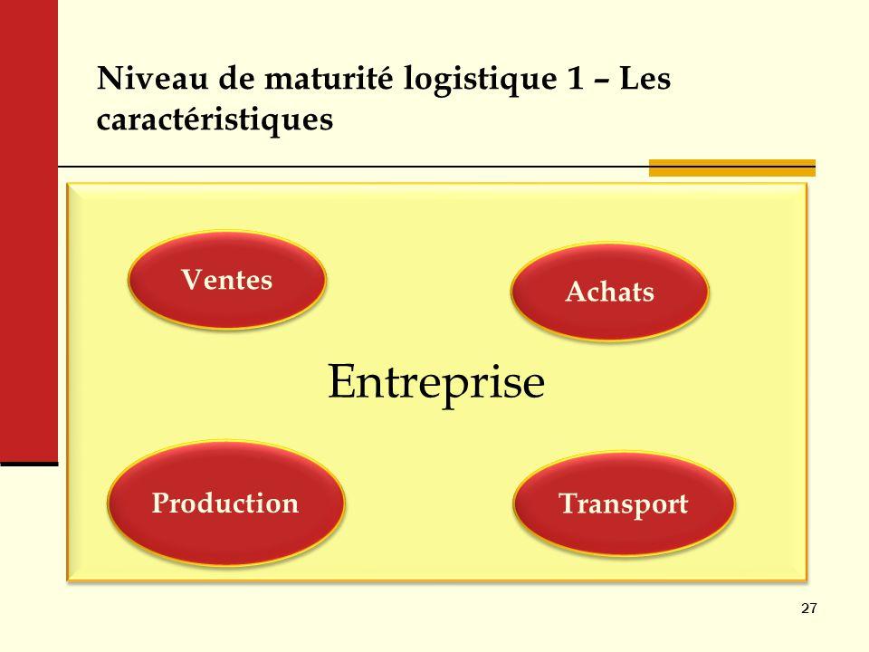 Entreprise Niveau de maturité logistique 1 – Les caractéristiques 27 Ventes Production Achats Transport Ventes