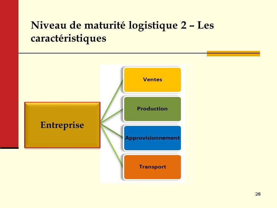 Niveau de maturité logistique 2 – Les caractéristiques 28 Entreprise