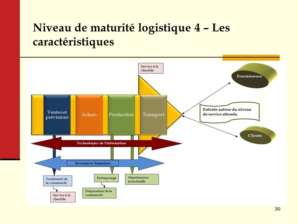 Niveau de maturité logistique 4 – Les caractéristiques 30
