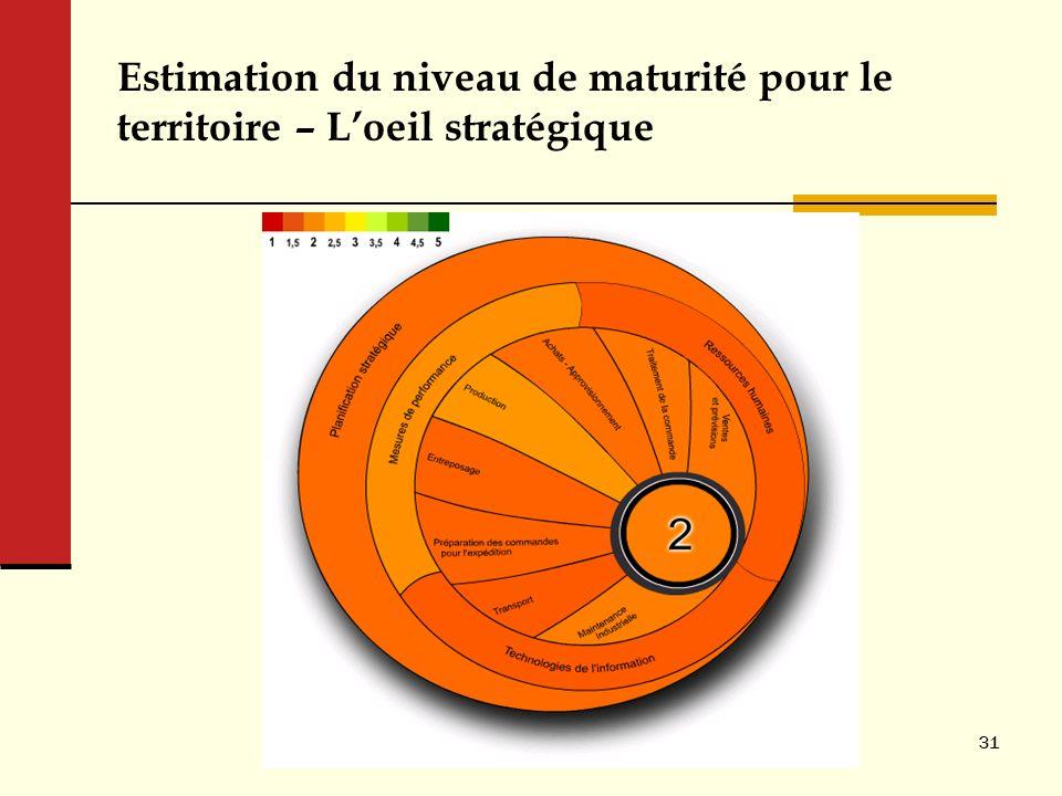 Estimation du niveau de maturité pour le territoire – Loeil stratégique 31