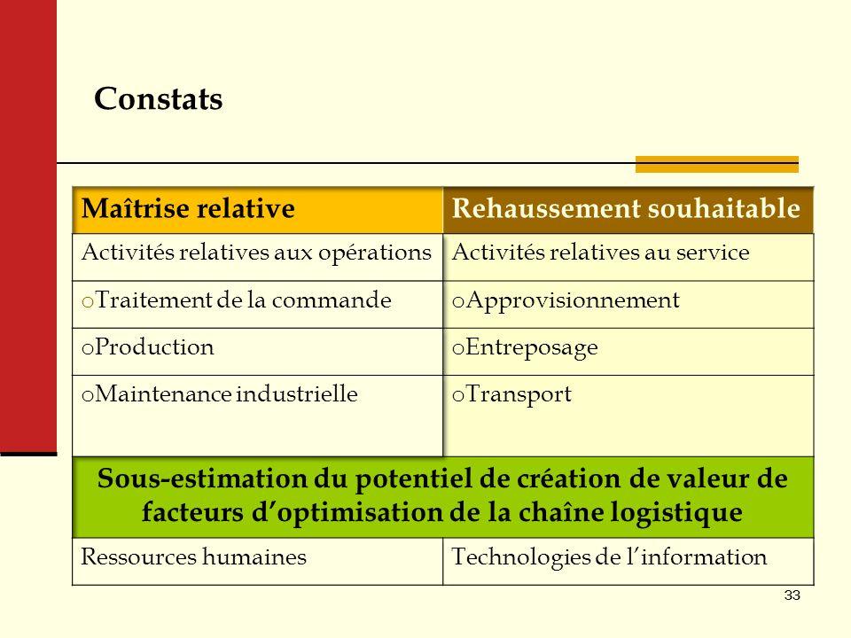 Constats 33