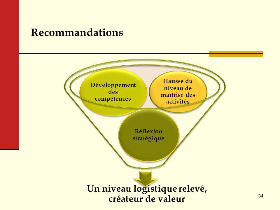 Recommandations Un niveau logistique relevé, créateur de valeur Réflexion stratégique Développement des compétences Hausse du niveau de maîtrise des a