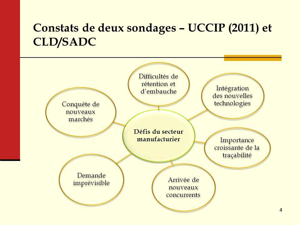Constats de deux sondages – UCCIP (2011) et CLD/SADC Défis du secteur manufacturier Difficultés de rétention et dembauche Intégration des nouvelles te