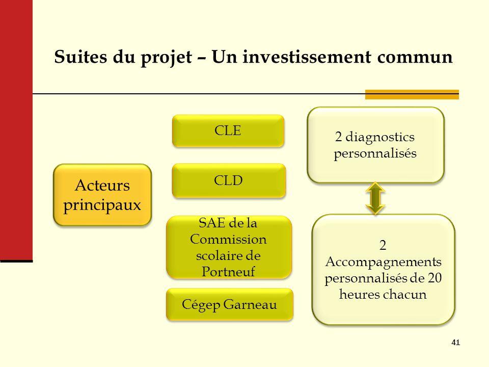 Suites du projet – Un investissement commun 41 Acteurs principaux CLE CLD 2 diagnostics personnalisés 2 Accompagnements personnalisés de 20 heures cha