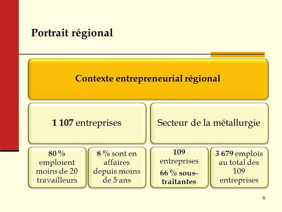 Portrait régional Contexte entrepreneurial régional 1 107 entreprises 80 % emploient moins de 20 travailleurs 8 % sont en affaires depuis moins de 5 a