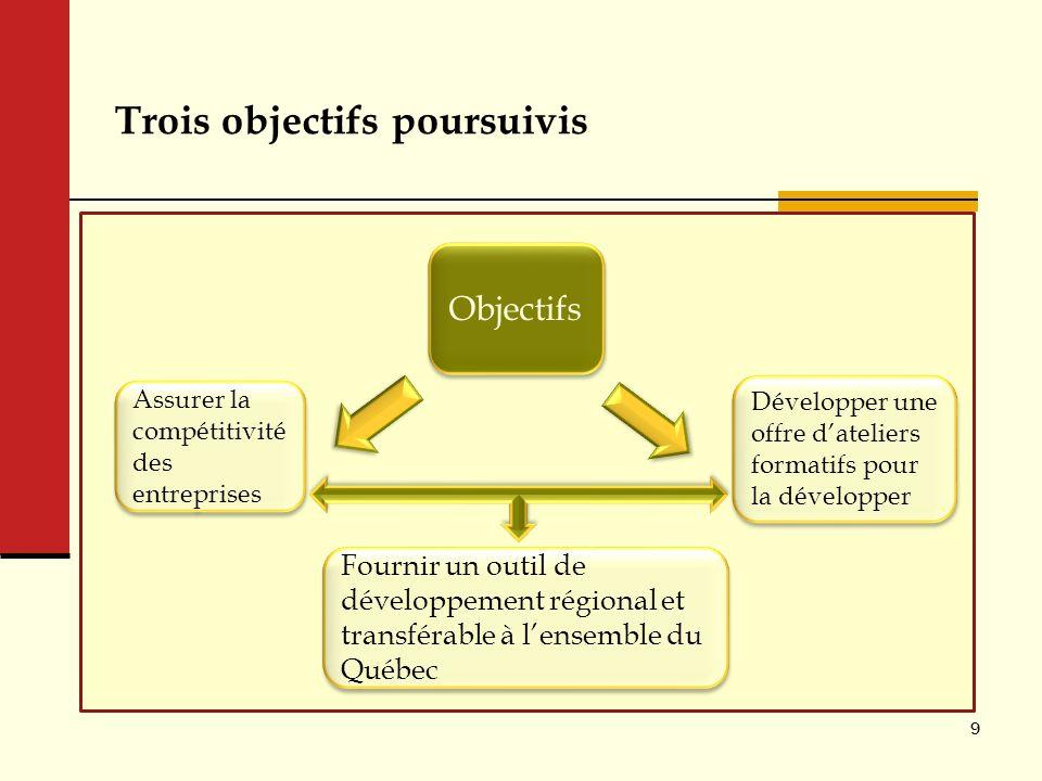 Trois objectifs poursuivis 9 Objectifs Développer une offre dateliers formatifs pour la développer Assurer la compétitivité des entreprises Fournir un