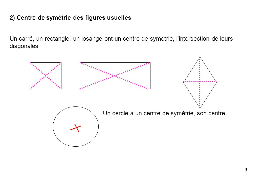 9 Un carré, un rectangle, un losange ont un centre de symétrie, lintersection de leurs diagonales Un cercle a un centre de symétrie, son centre 2) Cen