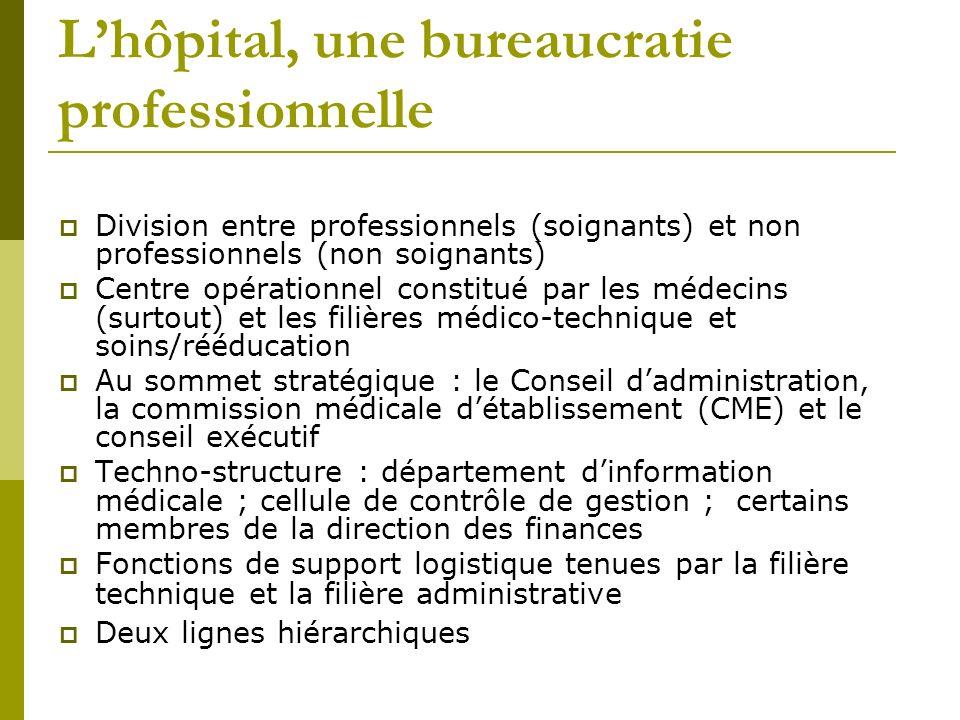 Lhôpital, une bureaucratie professionnelle Division entre professionnels (soignants) et non professionnels (non soignants) Centre opérationnel constit