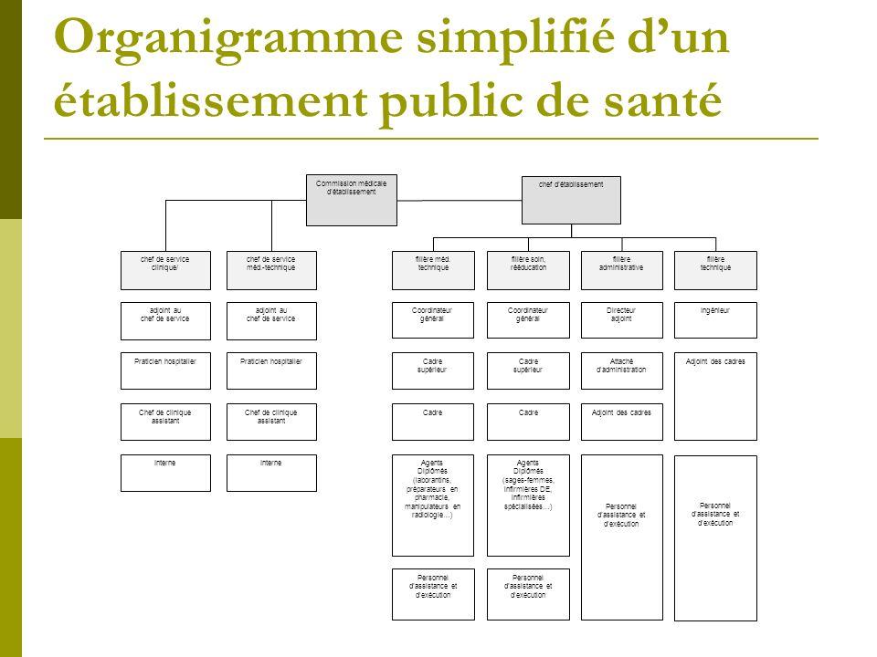 Organigramme simplifié dun établissement public de santé filière méd. technique filière soin, rééducation filière administrative Personnel dassistance