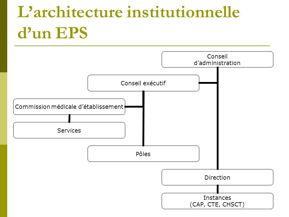 Larchitecture institutionnelle dun EPS Conseil dadministration Direction Instances (CAP, CTE, CHSCT) Conseil exécutif Pôles Commission médicale détabl