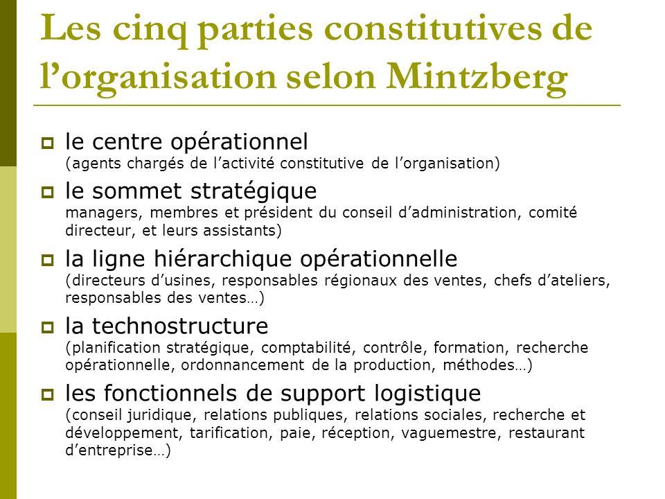 Les cinq parties constitutives de lorganisation selon Mintzberg le centre opérationnel (agents chargés de lactivité constitutive de lorganisation) le