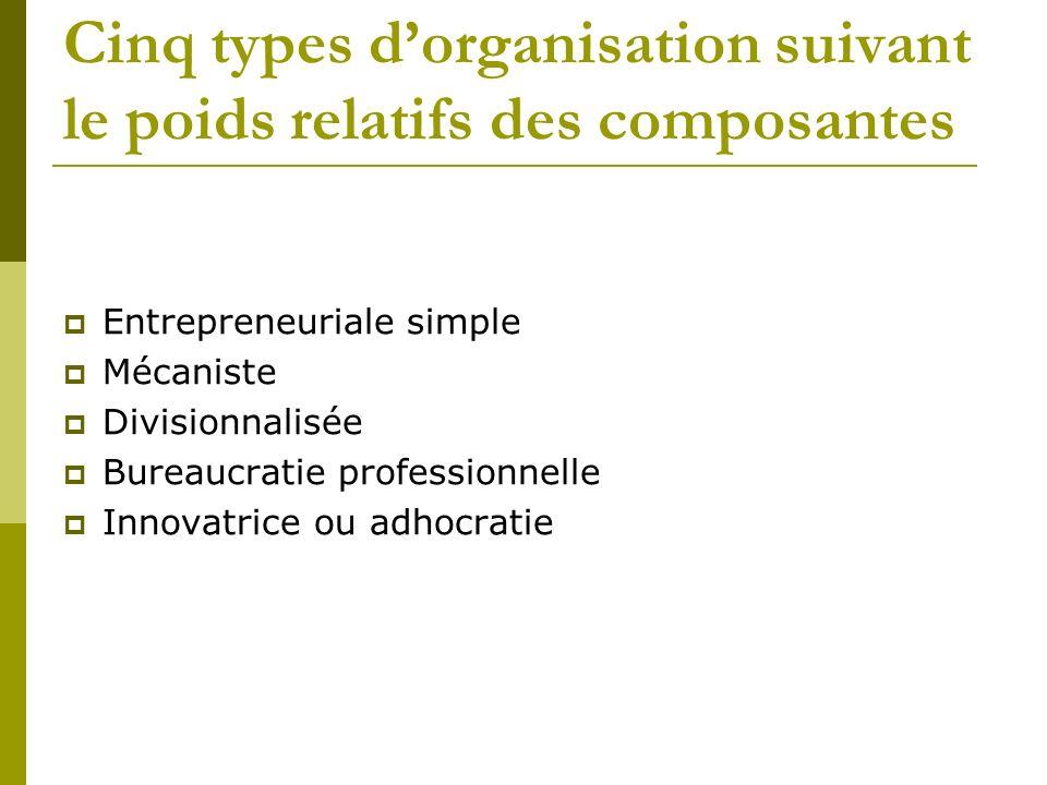 Cinq types dorganisation suivant le poids relatifs des composantes Entrepreneuriale simple Mécaniste Divisionnalisée Bureaucratie professionnelle Inno