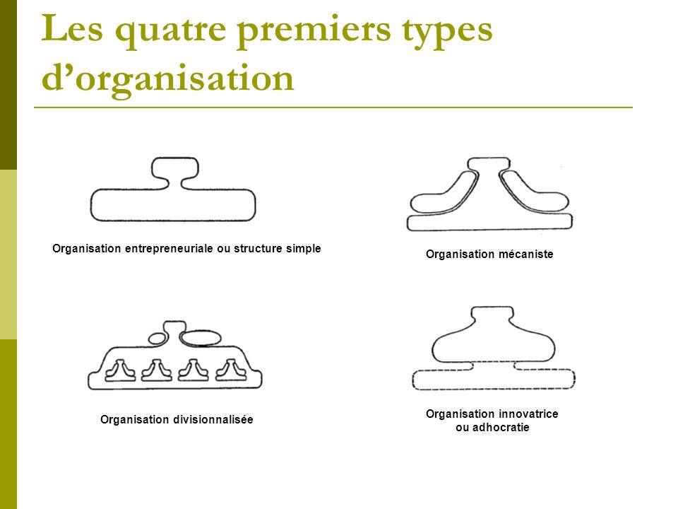 Les quatre premiers types dorganisation Organisation entrepreneuriale ou structure simple Organisation mécaniste Organisation divisionnalisée Organisa