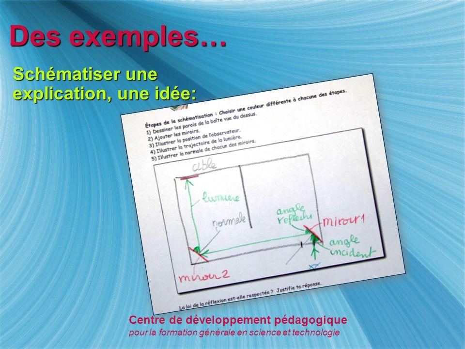Des exemples… Expliquer un phénomène à partir de ses résultats: Centre de développement pédagogique pour la formation générale en science et technologie