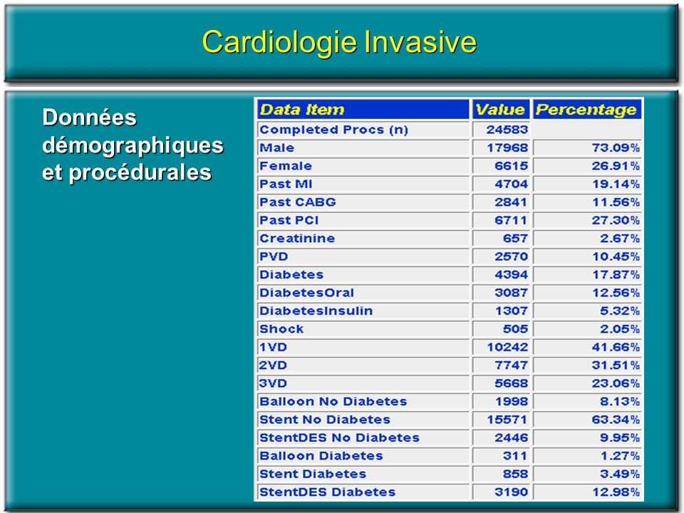 Données démographiques et procédurales Cardiologie Invasive
