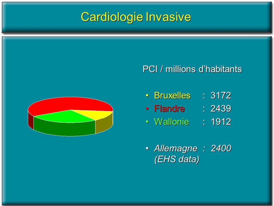 PCI / millions dhabitants Bruxelles :3172 Flandre :2439 Wallonie :1912 Allemagne :2400 (EHS data) Cardiologie Invasive