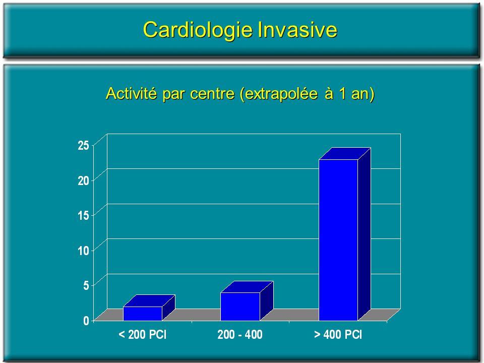 Activité par centre (extrapolée à 1 an) Cardiologie Invasive