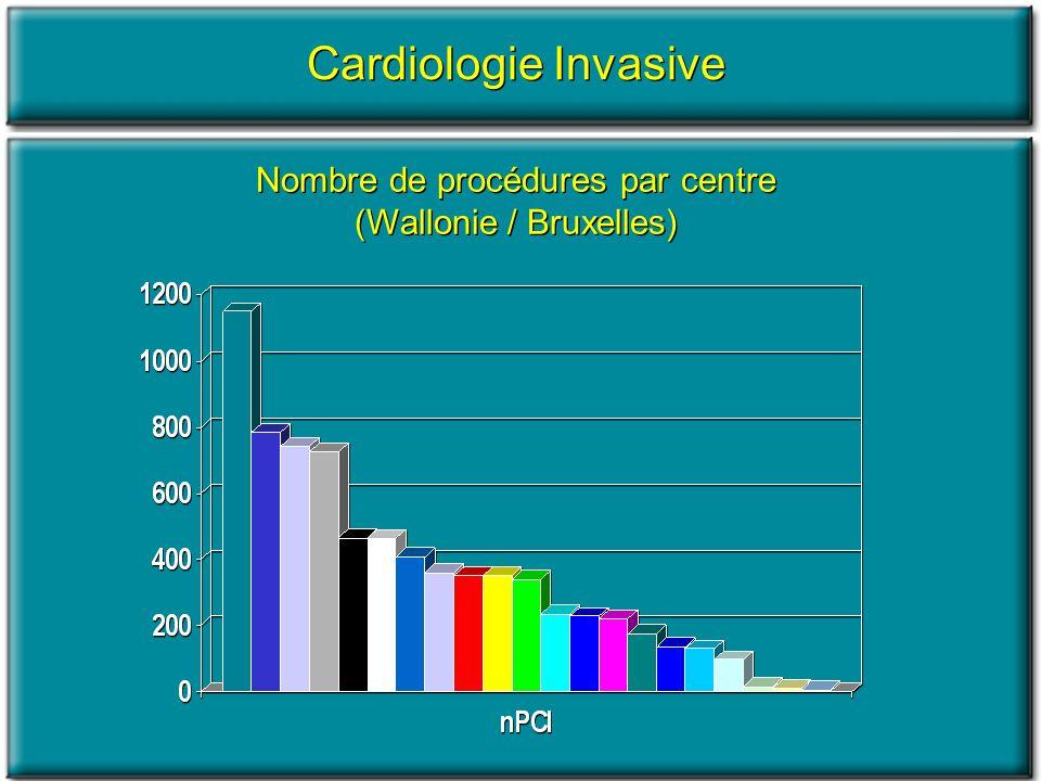 Nombre de procédures par centre (Wallonie / Bruxelles) Cardiologie Invasive