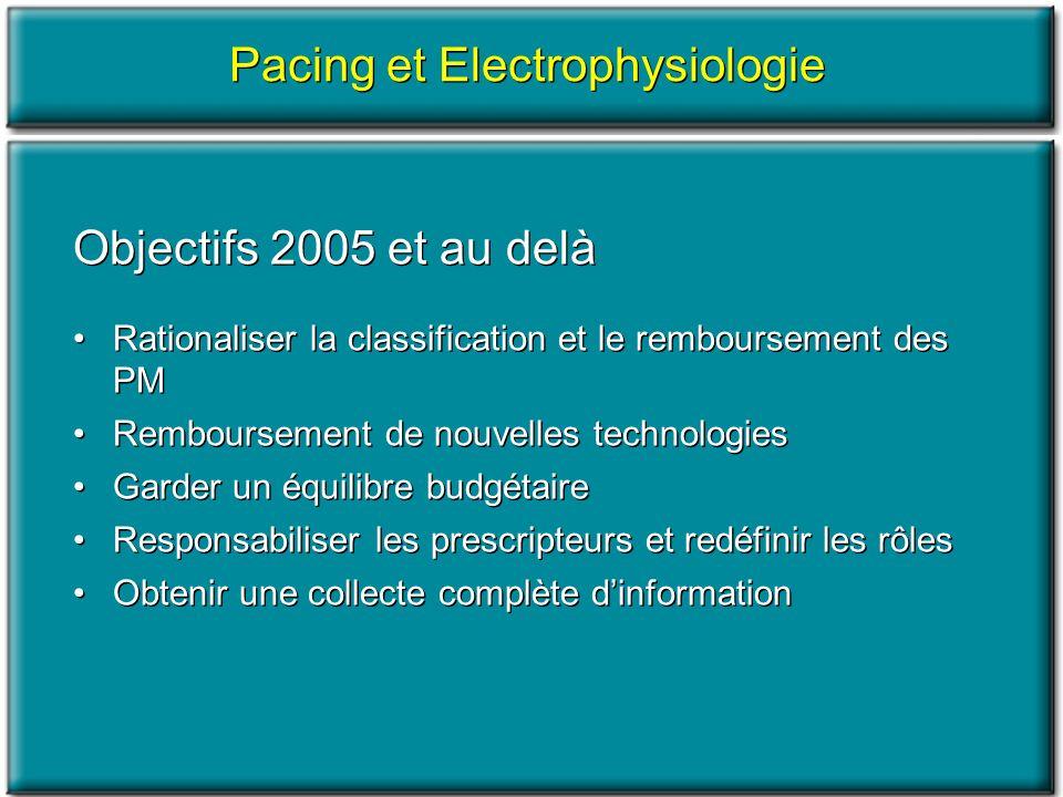 Objectifs 2005 et au delà Rationaliser la classification et le remboursement des PM Remboursement de nouvelles technologies Garder un équilibre budgét