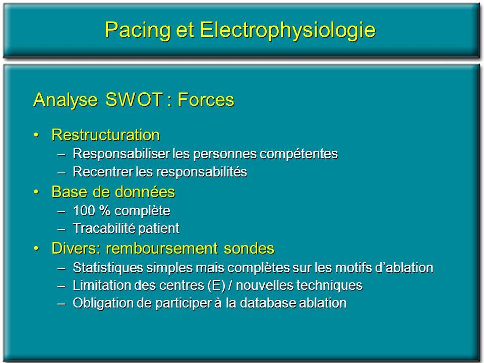 Pacing et Electrophysiologie Analyse SWOT : Forces Restructuration –Responsabiliser les personnes compétentes –Recentrer les responsabilités Base de d