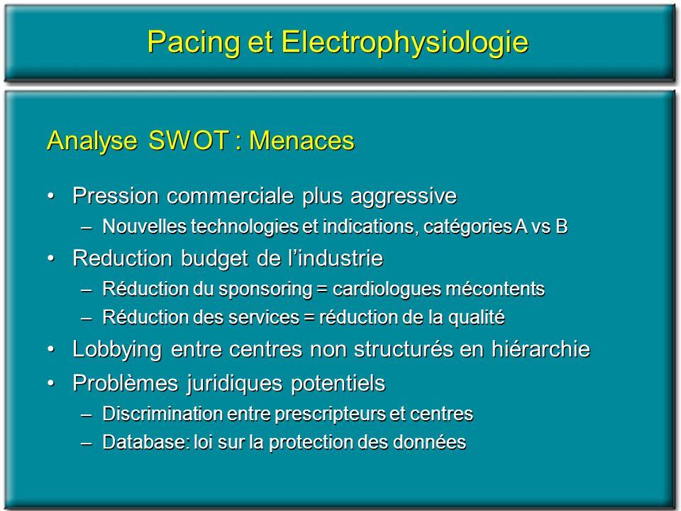 Analyse SWOT : Menaces Pression commerciale plus aggressive –Nouvelles technologies et indications, catégories A vs B Reduction budget de lindustrie –