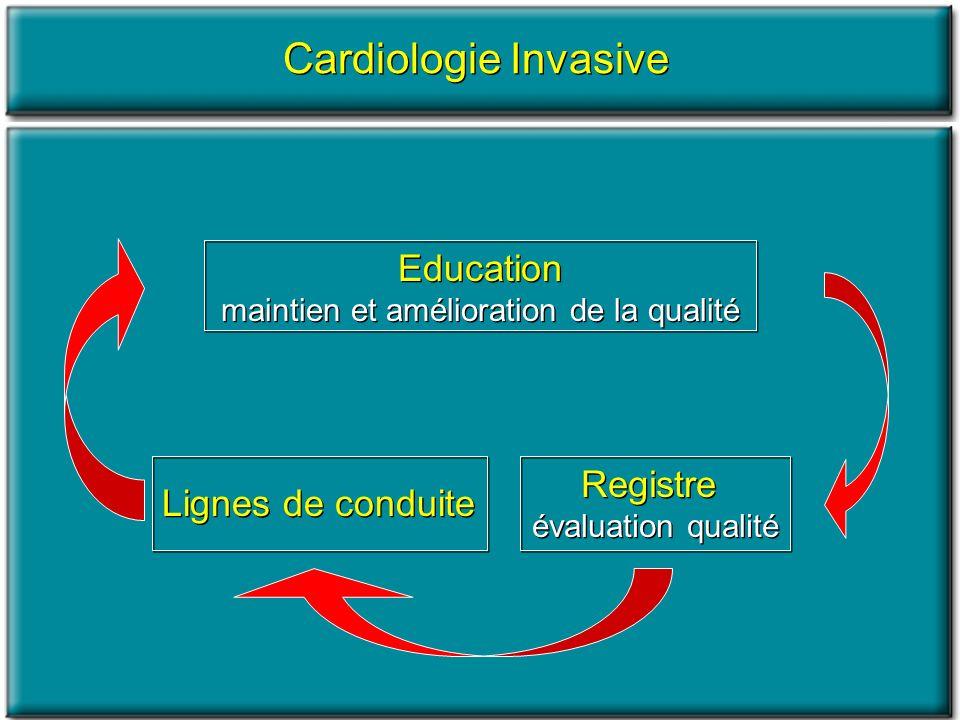Cardiologie Aiguë LIAM est une affection fréquente, grevée dune mortalité élevée La prise en charge rapide des IAMs et lutilisation systématique des traitements de reperfusion en réduit la mortalité et la morbidité Importante variabilité régionale dans la prise en charge de lIAM et dans lutilisation des thérapeutiques de reperfusion LIAM est une affection fréquente, grevée dune mortalité élevée La prise en charge rapide des IAMs et lutilisation systématique des traitements de reperfusion en réduit la mortalité et la morbidité Importante variabilité régionale dans la prise en charge de lIAM et dans lutilisation des thérapeutiques de reperfusion