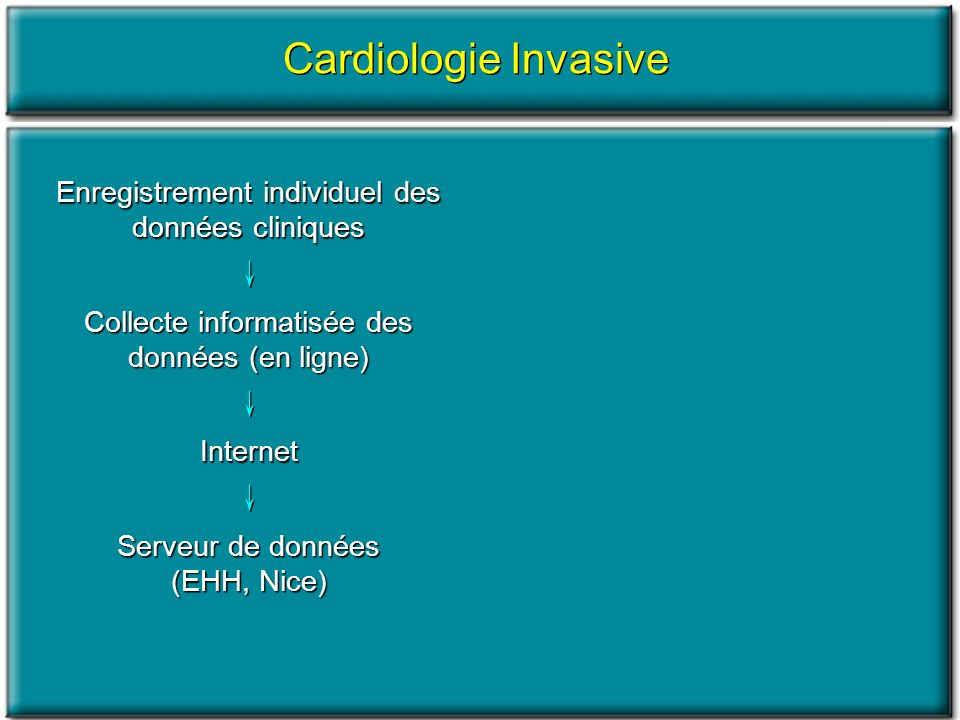Enregistrement individuel des données cliniques Cardiologie Invasive Collecte informatisée des données (en ligne) Internet Serveur de données (EHH, Nice) Remboursement INAMI Accusé de réception BWGIC pour rapport annuel et contrôle de qualité Autorité Etudes spécifiques