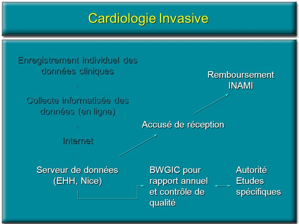 Cardiologie Invasive Informations de malades : encodage complet Données cliniques : encodage incomplet pour créatinine (6.1%) et PVD(6.3%) Indications : peu derreurs sauf C204 Données anatomiques : encodage incomplet (3.9%), fonction VG trop souvent « non évaluée » Procédures :encodage complet pour type dintervention, problèmes de dates Procédures spécifiques :envisager de préciser autres procédures Complications :encodage complet Informations de malades : encodage complet Données cliniques : encodage incomplet pour créatinine (6.1%) et PVD(6.3%) Indications : peu derreurs sauf C204 Données anatomiques : encodage incomplet (3.9%), fonction VG trop souvent « non évaluée » Procédures :encodage complet pour type dintervention, problèmes de dates Procédures spécifiques :envisager de préciser autres procédures Complications :encodage complet